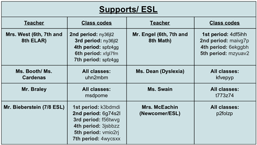 supports and ESL google codes