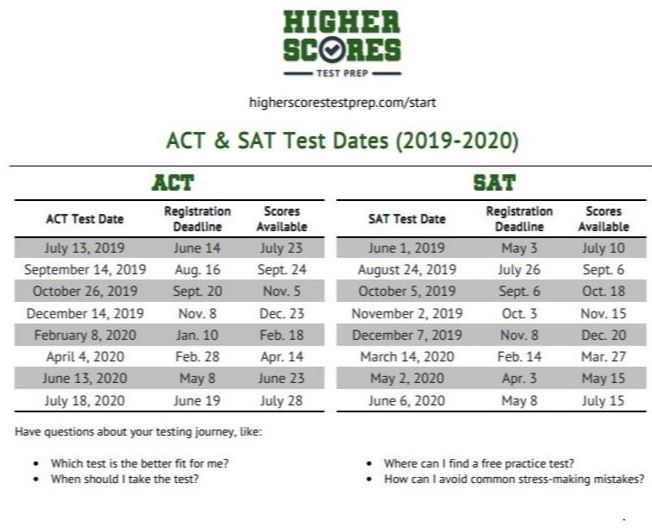 ACT and SAT Test Dates